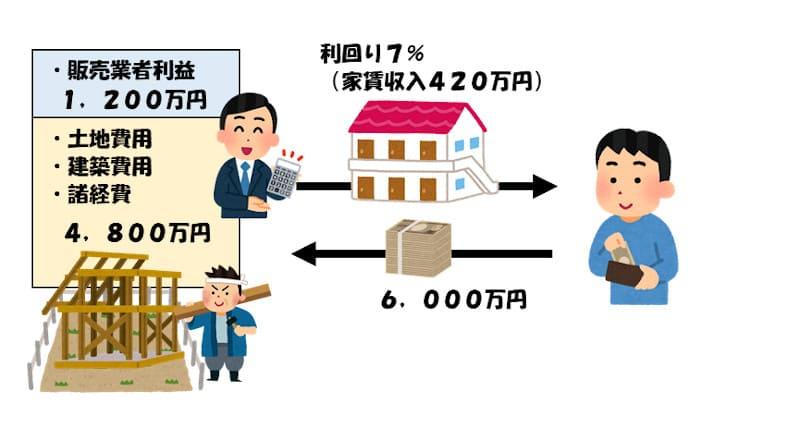 新築建売アパートの利益構造