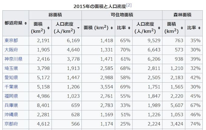 2015年の面積と人口密度