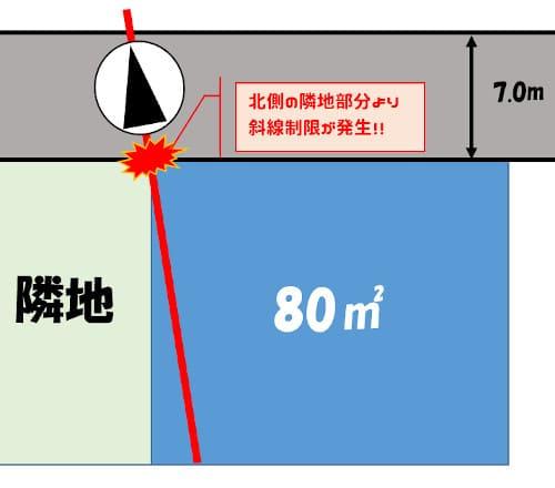 隣地からの斜線制限発生