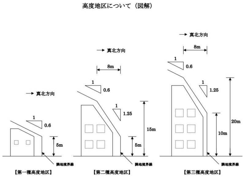 高度地区の図
